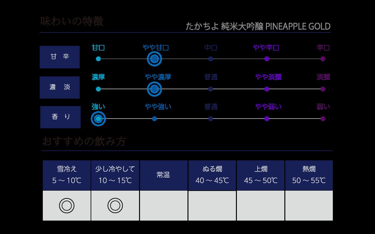 Takachiyo 59(極) SEASON2 赤色酵母 ロゼ 500mlの味わい表