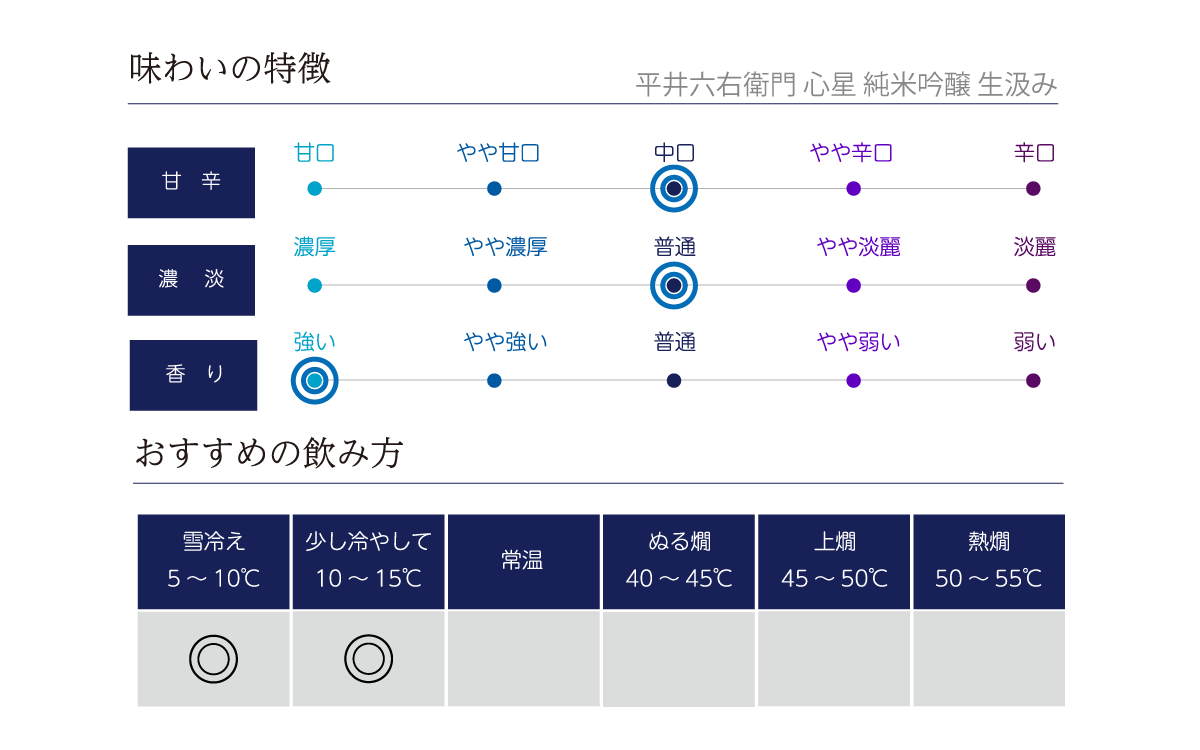 平井六右衛門 心星 純米吟醸  生汲みの味わい表