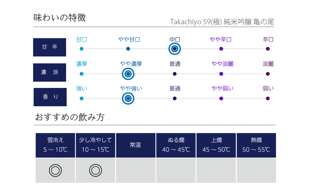 Takachiyo 59(極) 純米吟醸 亀の尾 1.8Lの味わい表