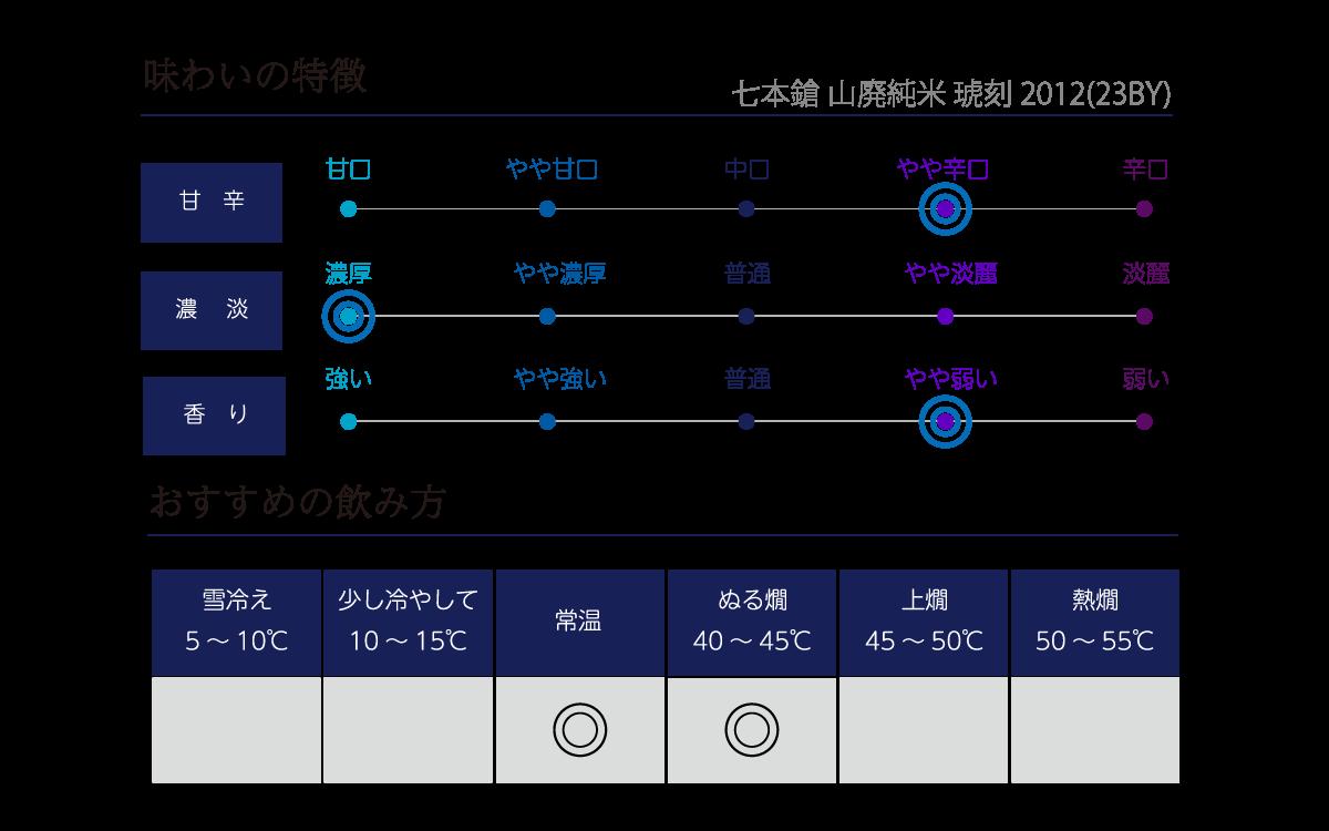 七本鎗 山廃純米 琥刻 2012(23BY)の味わい表