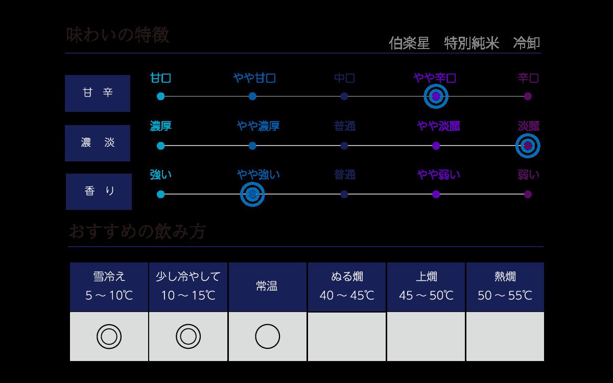 伯楽星 特別純米 冷卸の味わい表