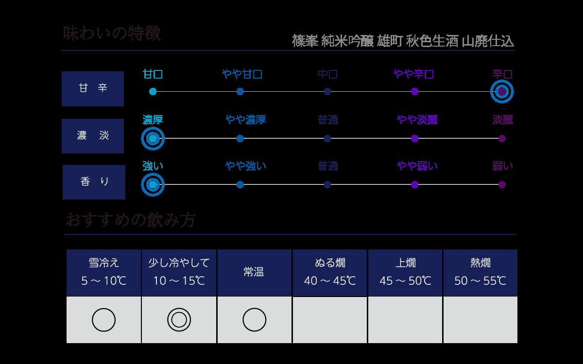 篠峯 純米吟醸 雄町 秋色生酒 山廃仕込の味わい表