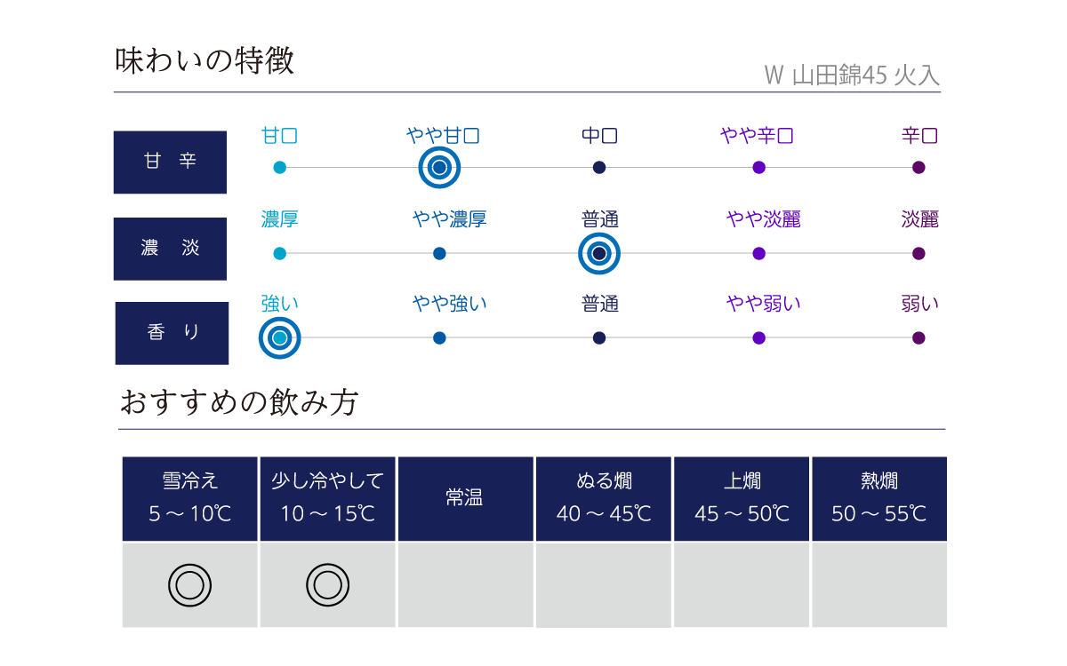 W 山田錦45 火入の味わい表