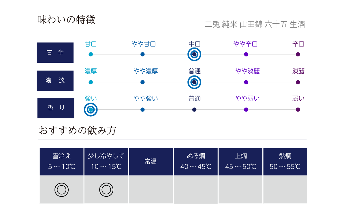 二兎 純米 山田錦 六十五 生酒の味わい表