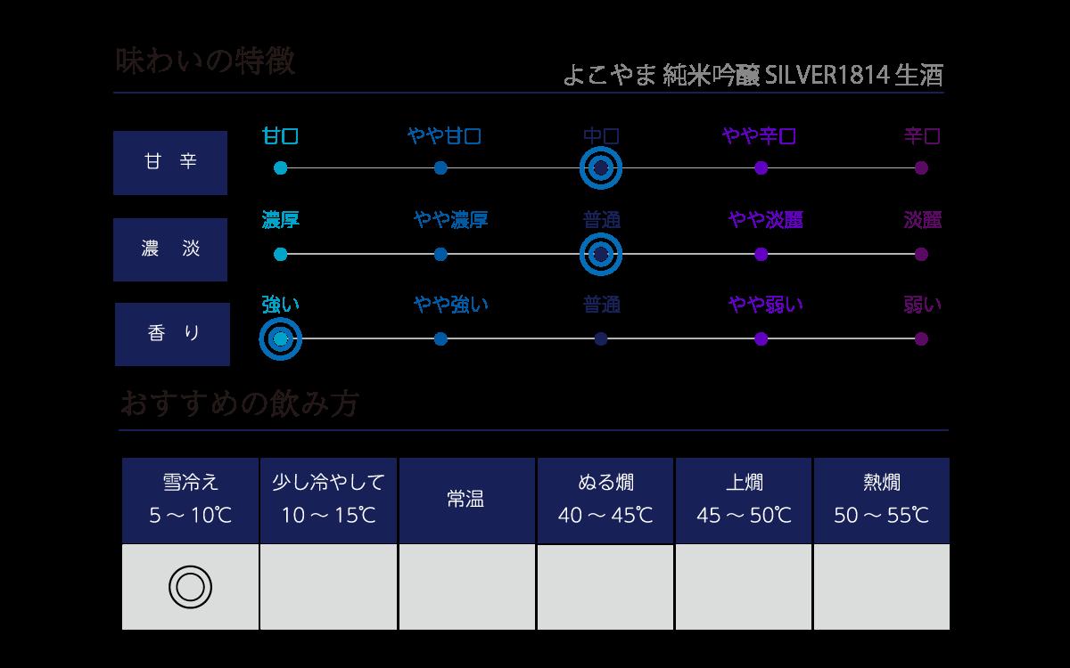 よこやま 純米吟醸 SILVER1814 生酒 の味わい表