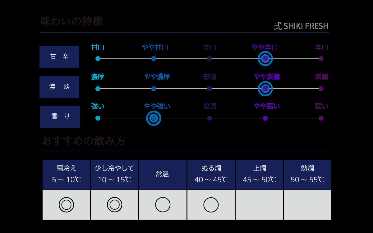 式 SHIKI FRESHの味わい表