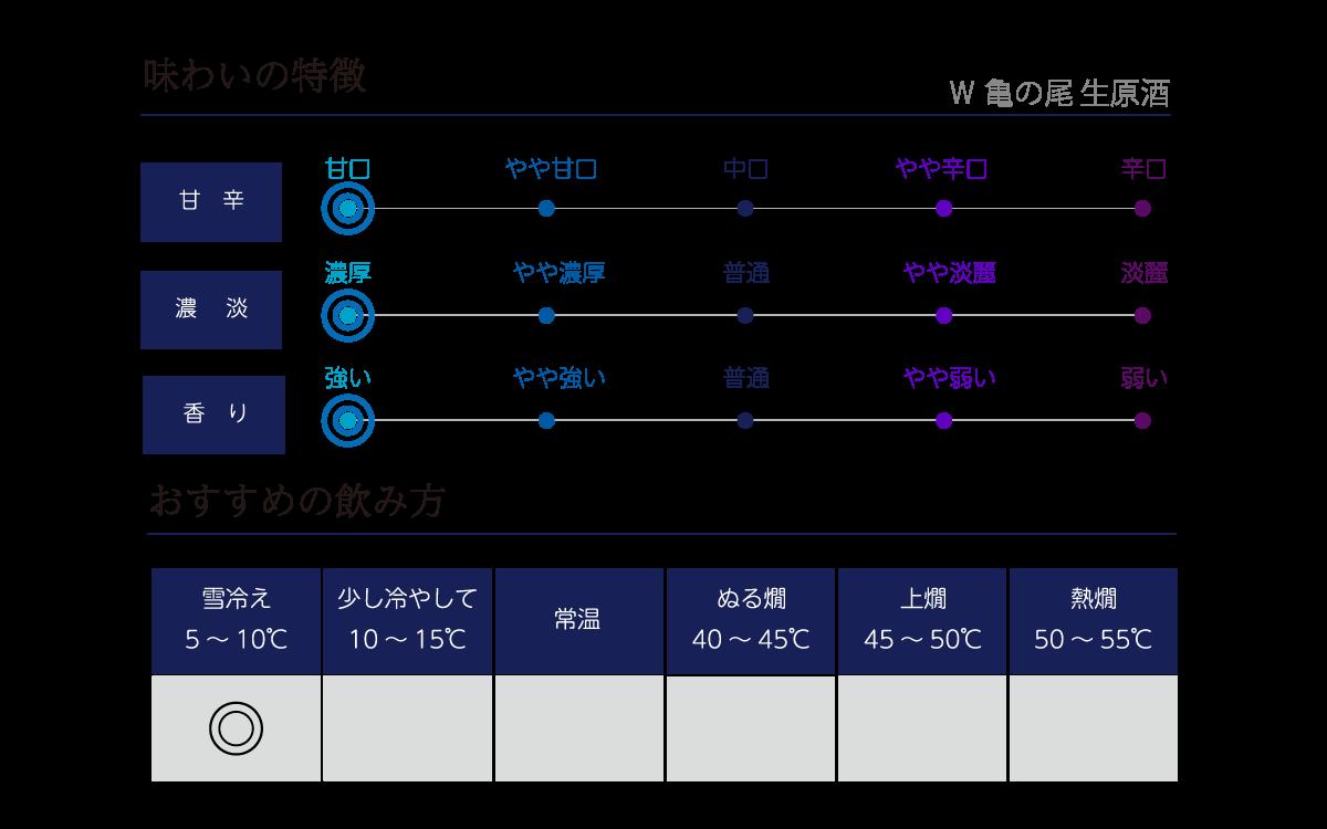 W 亀の尾50 生原酒の味わい表