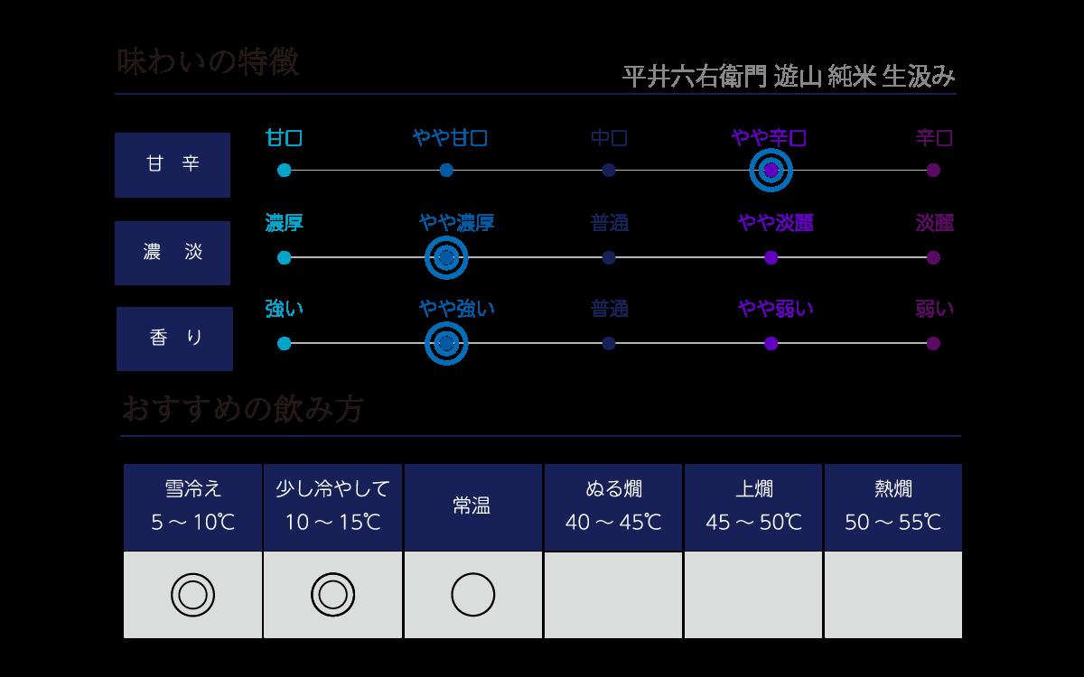 平井六右衛門 遊山 純米 生汲みの味わい表