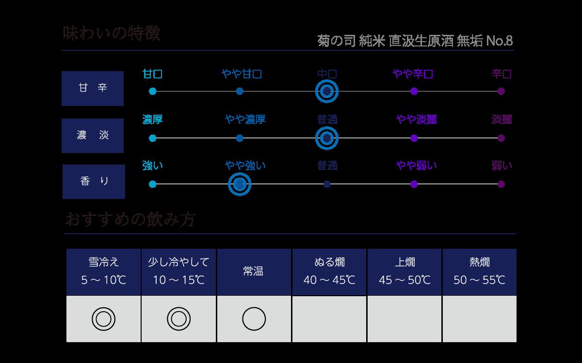 菊の司 純米 直汲生原酒 無垢 No.8の味わい表