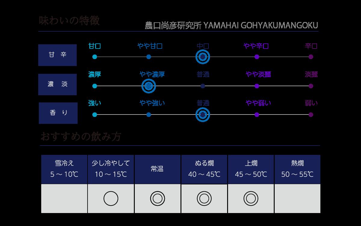 農口尚彦研究所 YAMAHAI GOHYAKUMANGOKUの味わい表