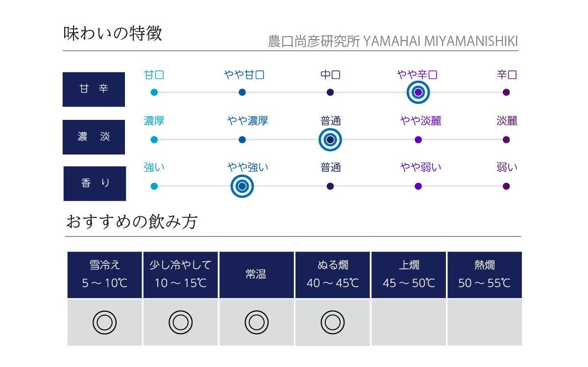 農口尚彦研究所 YAMAHAI MIYAMANISHIKI