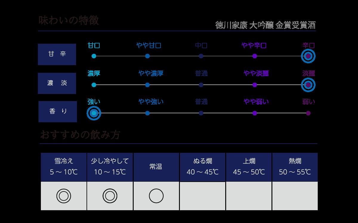 徳川家康 大吟醸 金賞受賞酒の味わい表