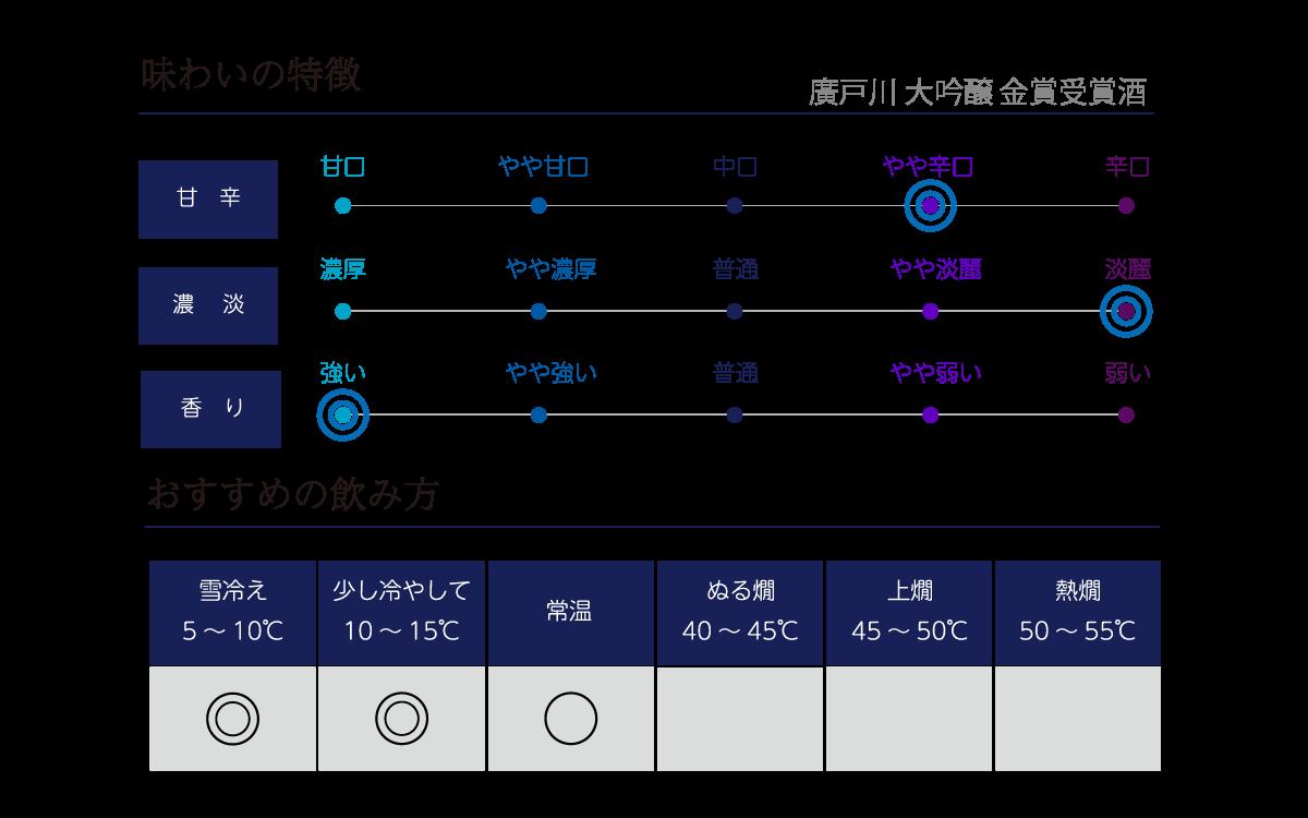 廣戸川 大吟醸 金賞受賞酒の味わい表