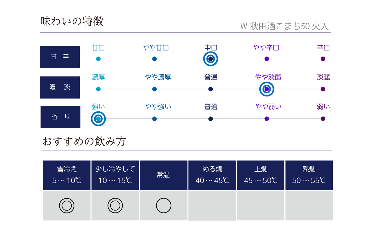 W 秋田酒こまち50 火入 の味わい表
