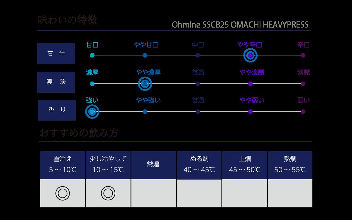 Ohmine SSCB25 OMACHI HEAVYPRESSの味わい表