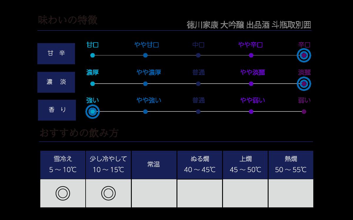 徳川家康 大吟醸 出品酒 斗瓶取別囲の味わい表