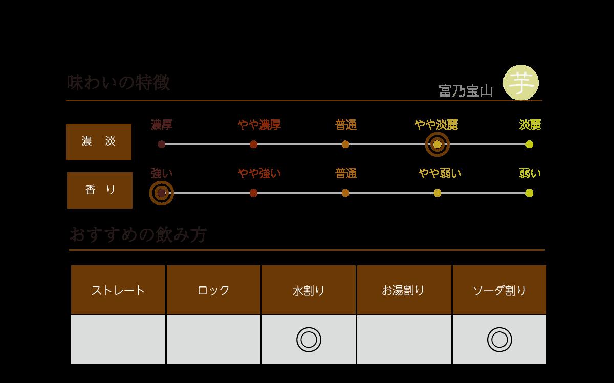 富乃宝山の味わい表