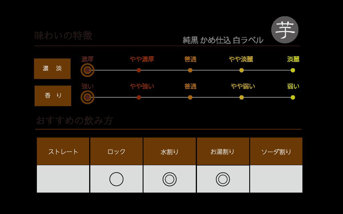 純黒 かめ仕込 白ラベルの味わい表