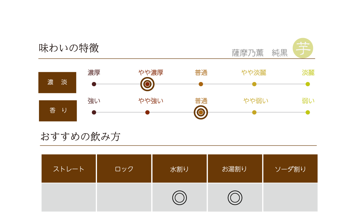 薩摩乃薫 純黒 黒ラベルの味わい表