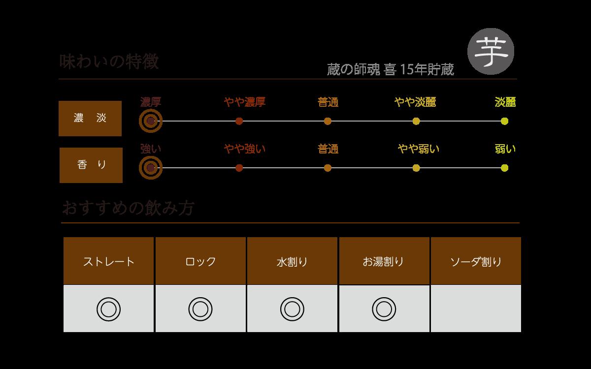 蔵の師魂 喜 15年貯蔵の味わい表