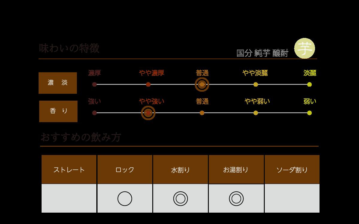 国分 純芋 醸酎の味わい表