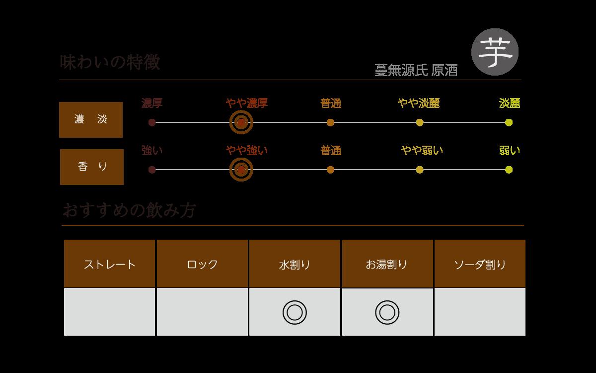 蔓無源氏 原酒の味わい表