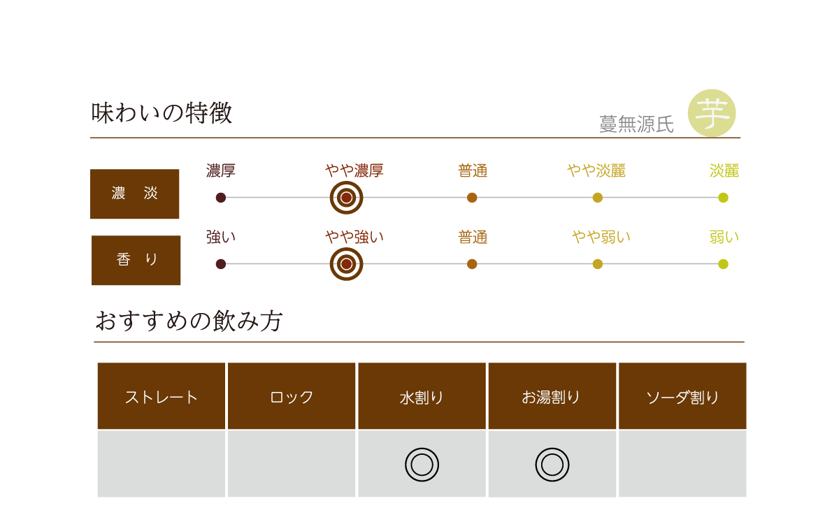 蔓無源氏の味わい表
