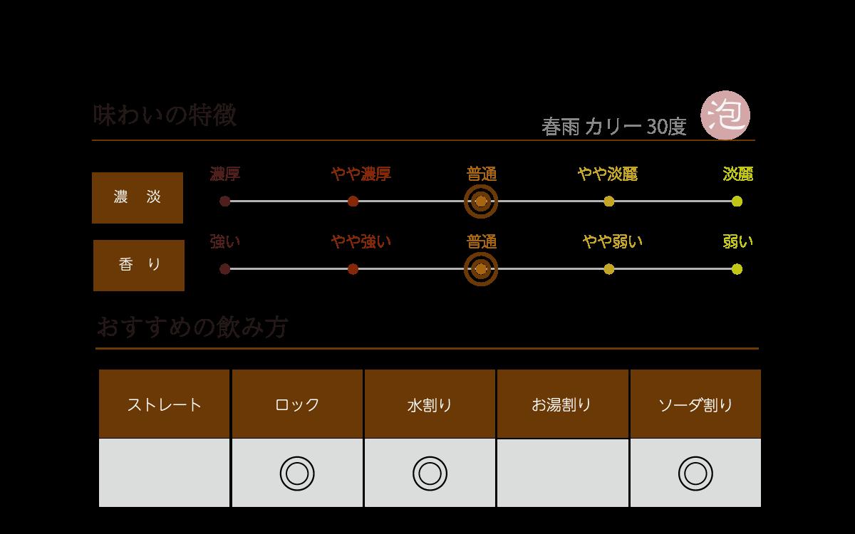 春雨 カリー 30度の味わい表
