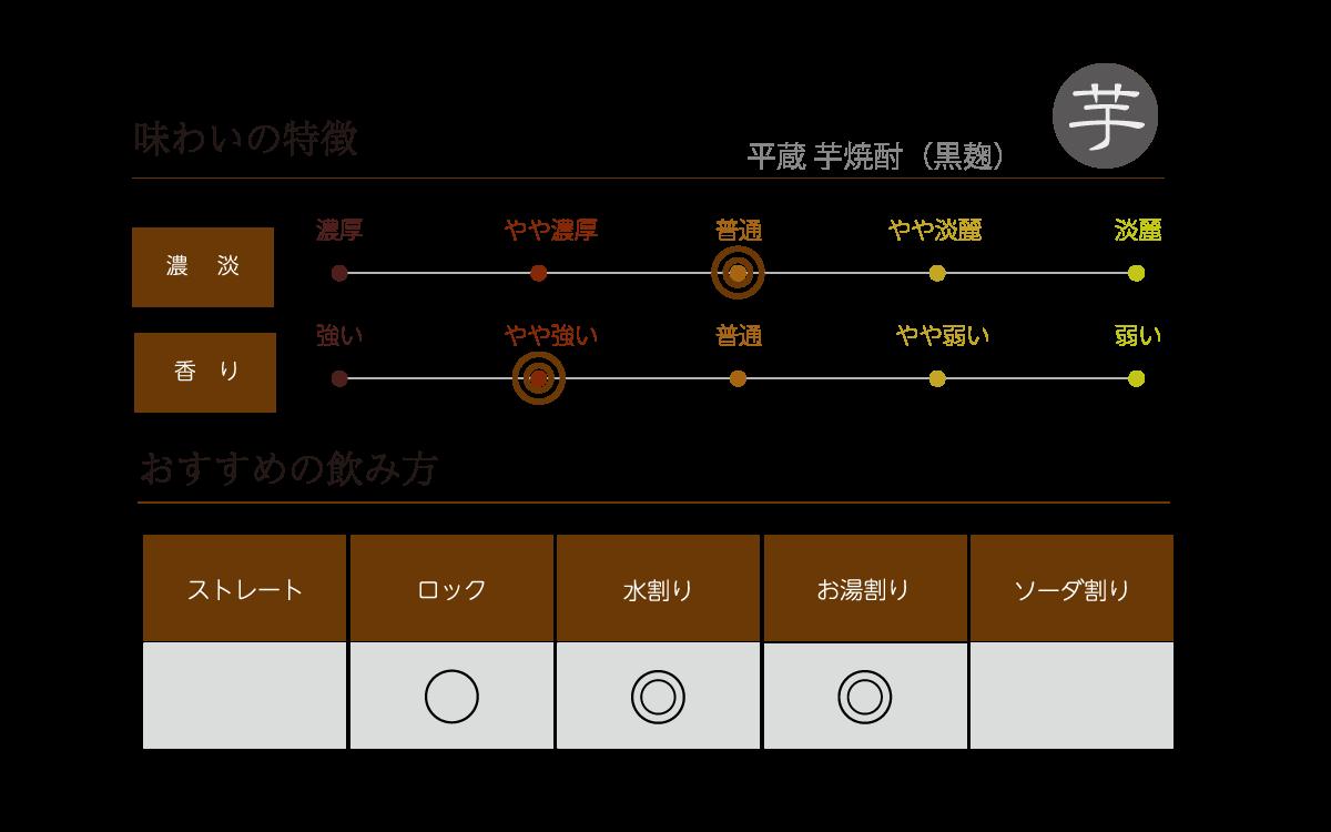 平蔵 芋焼酎(黒麹)の味わい表