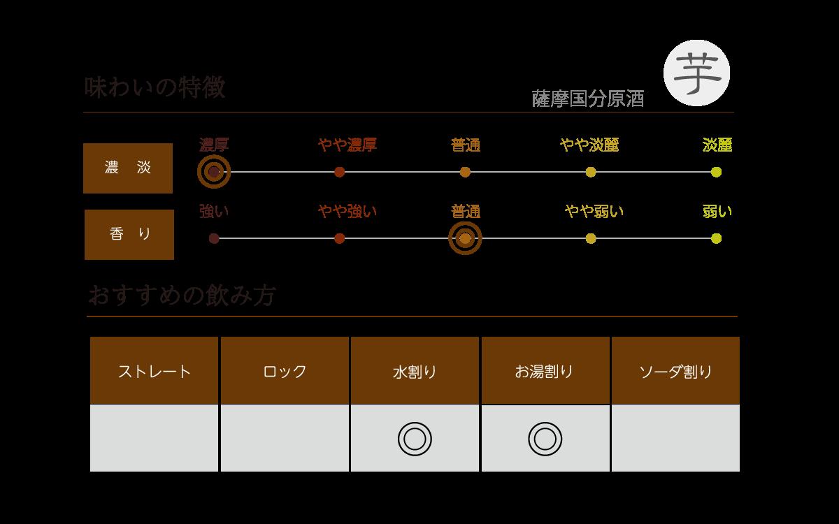 薩摩国分原酒の味わい表