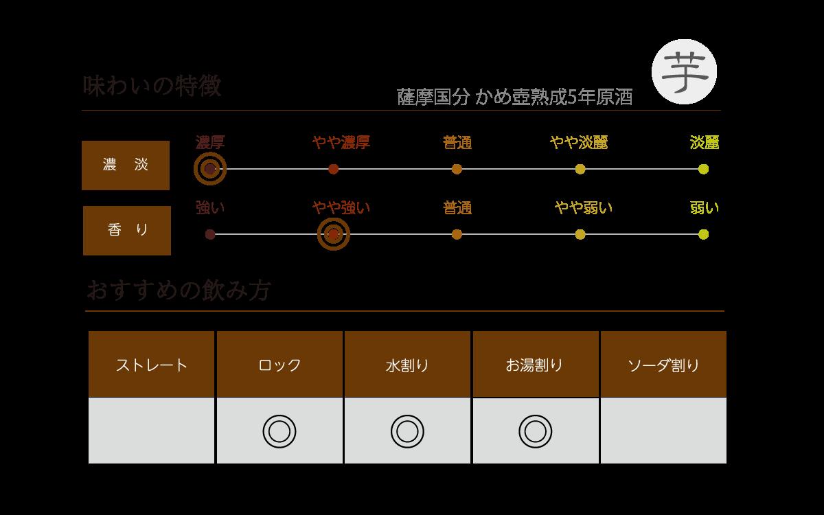 薩摩国分 かめ壺熟成5年原酒の味わい表