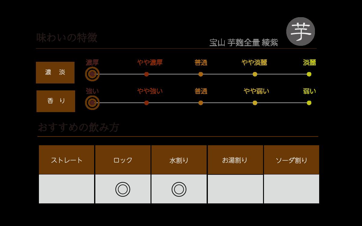 宝山 芋麹全量 綾紫の味わい表
