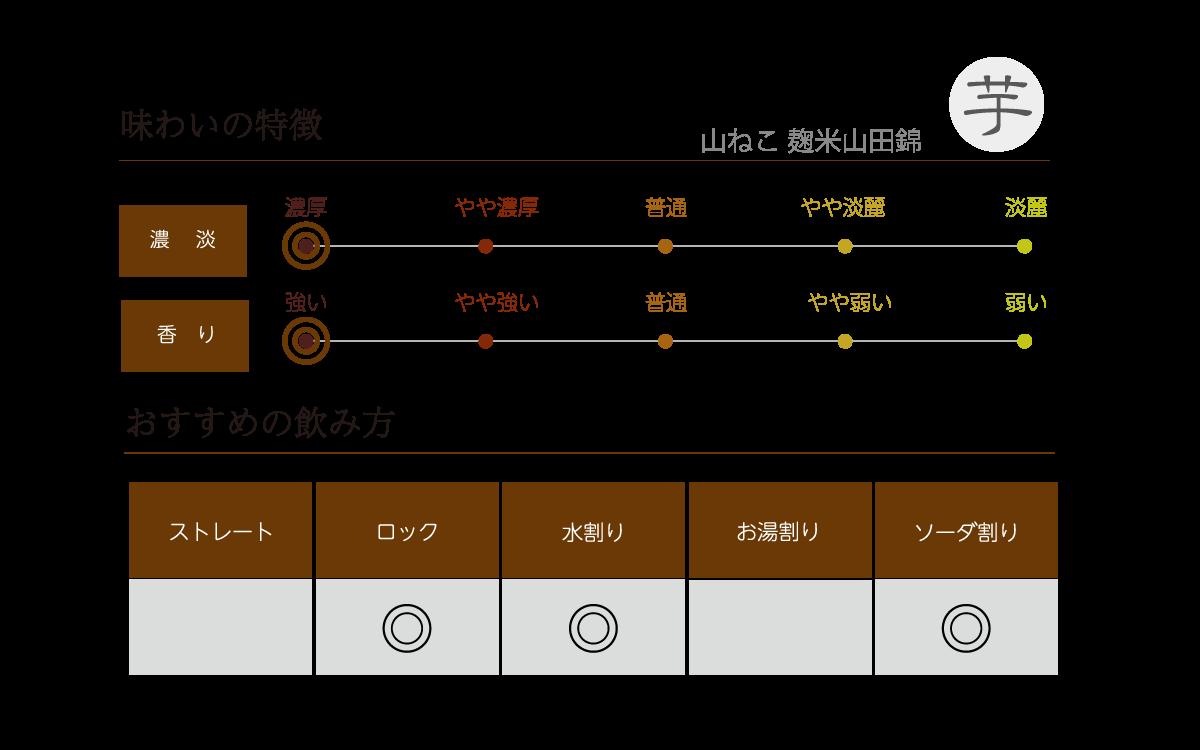 山ねこ 麹米山田錦の味わい表