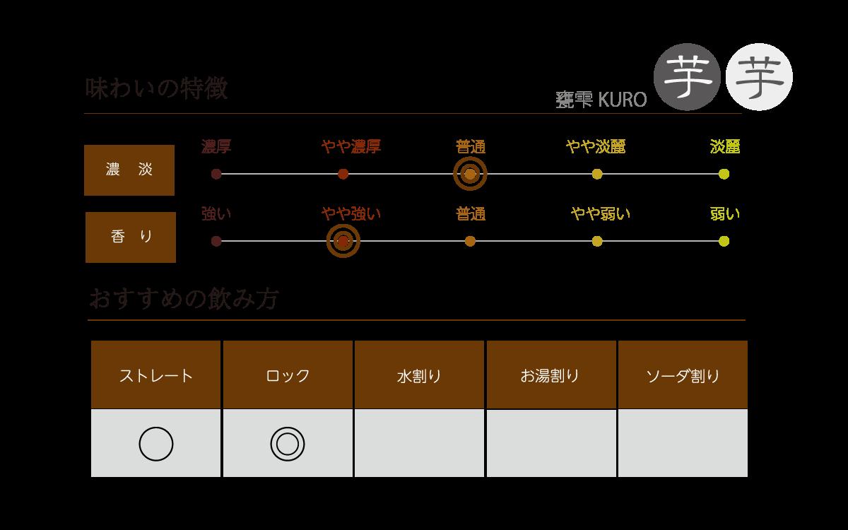 甕雫 KUROの味わい表
