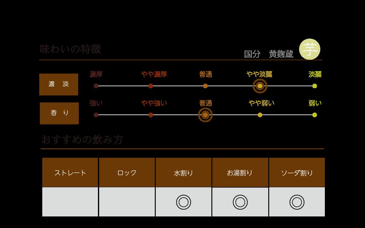 国分 黄麹蔵の味わい表