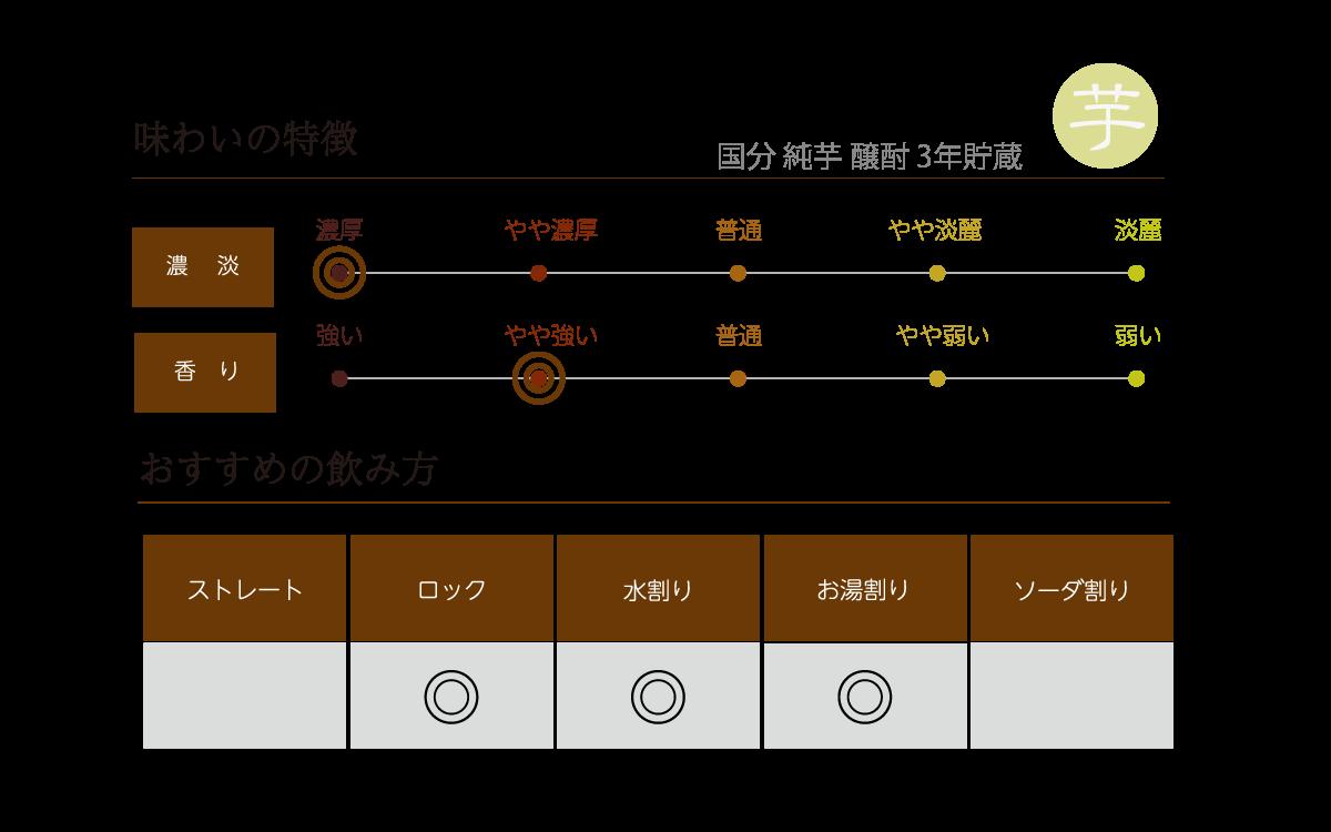 国分 純芋 醸酎 3年貯蔵の味わい表