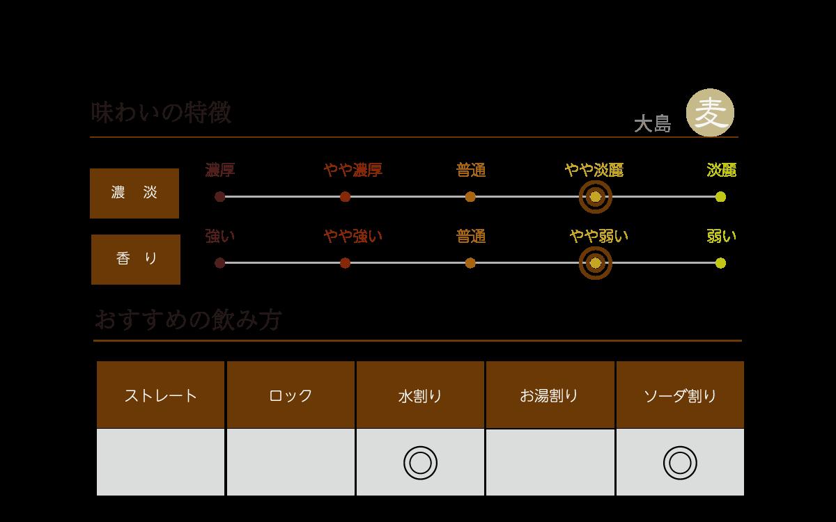 大島 麦焼酎の味わい表