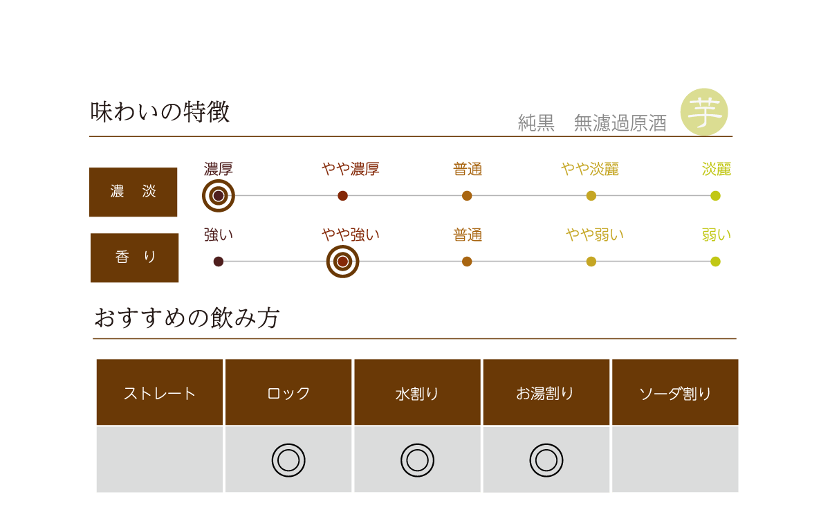 薩摩乃薫 無濾過原酒の味わい表