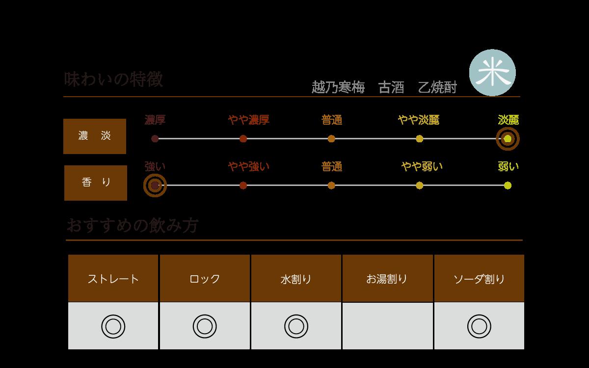 越乃寒梅 乙焼酎 単式蒸溜焼酎の味わい表