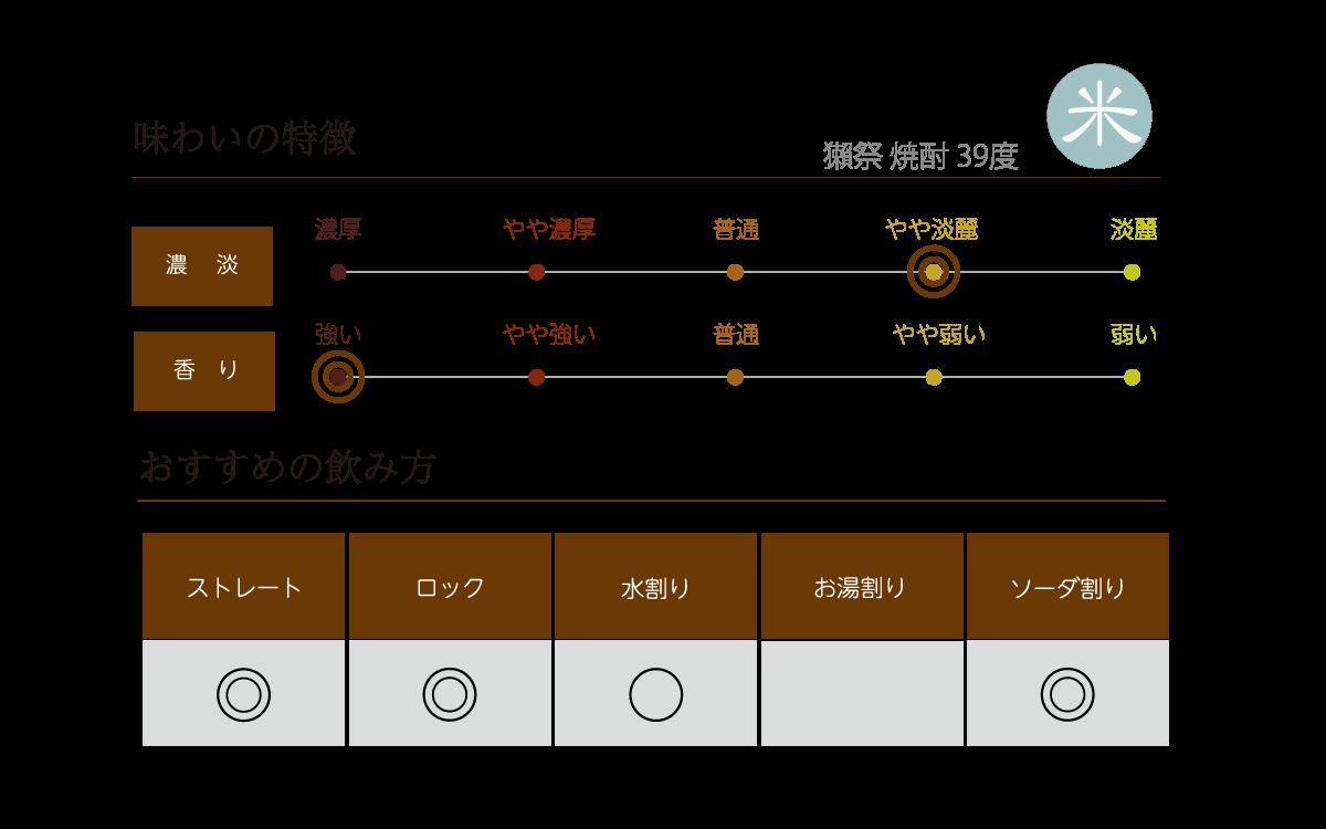 獺祭 焼酎 39度 720mlの味わい表
