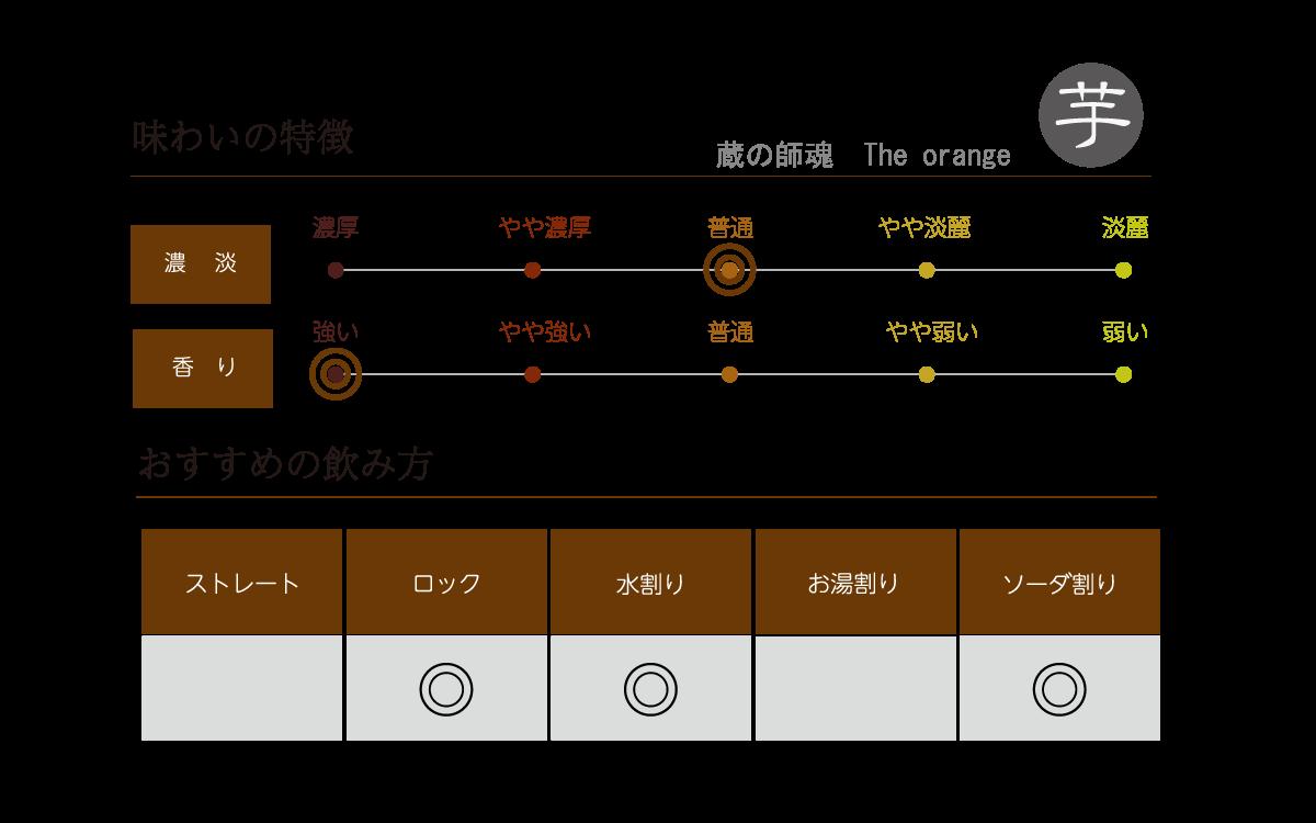 蔵の師魂 The orangeの味わい表