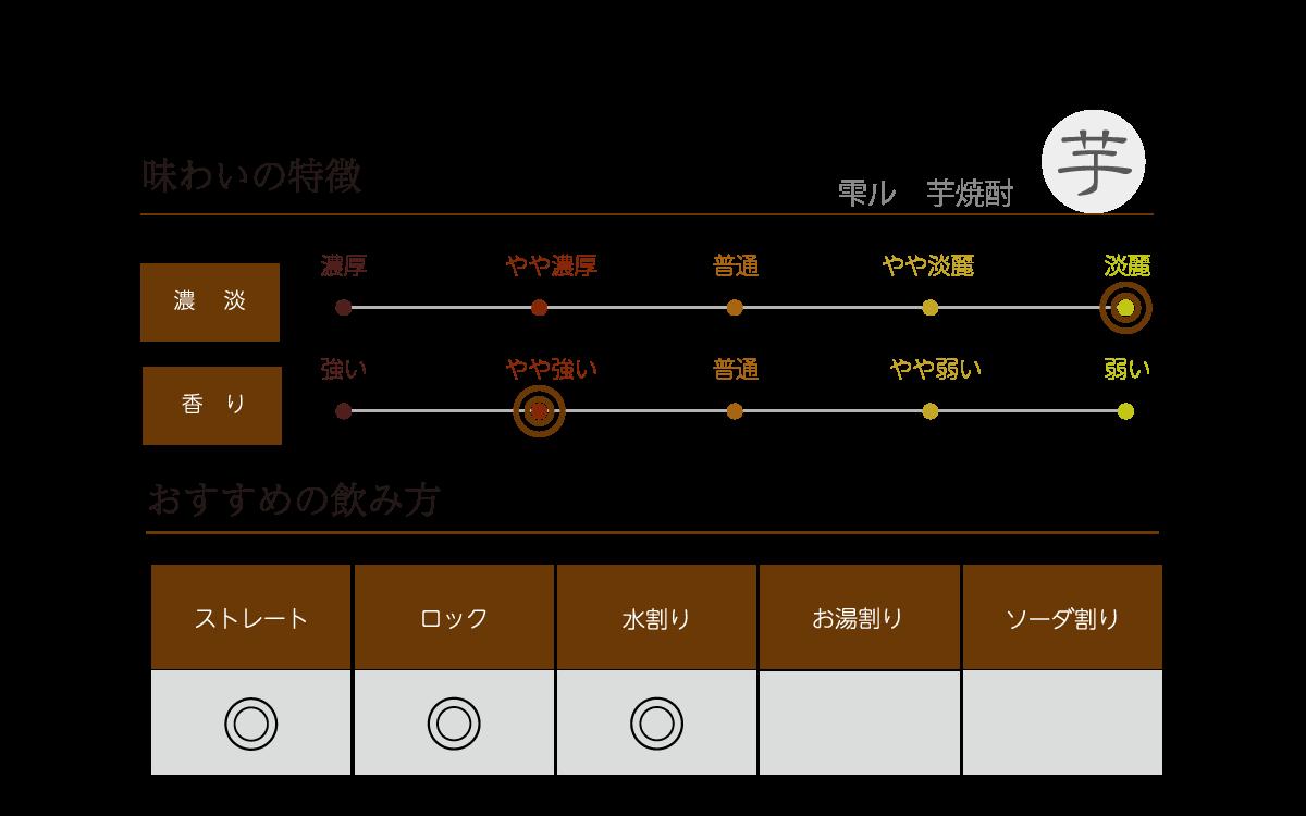 雫ルの味わい表