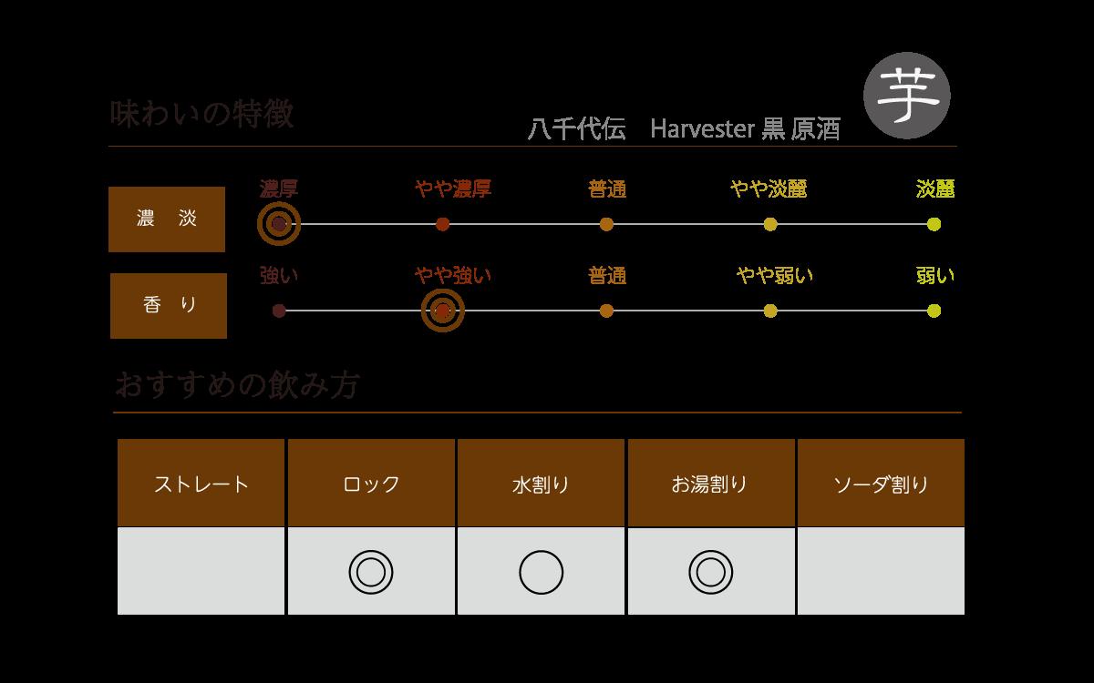 八千代伝 Harvester 黒 原酒の味わい表