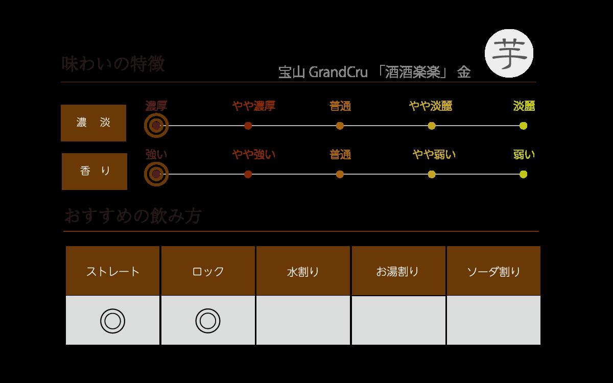 宝山 GrandCru 「酒酒楽楽」 金の味わい表
