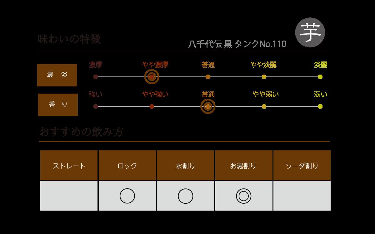 八千代伝 黒 タンクNo.110の味わい表
