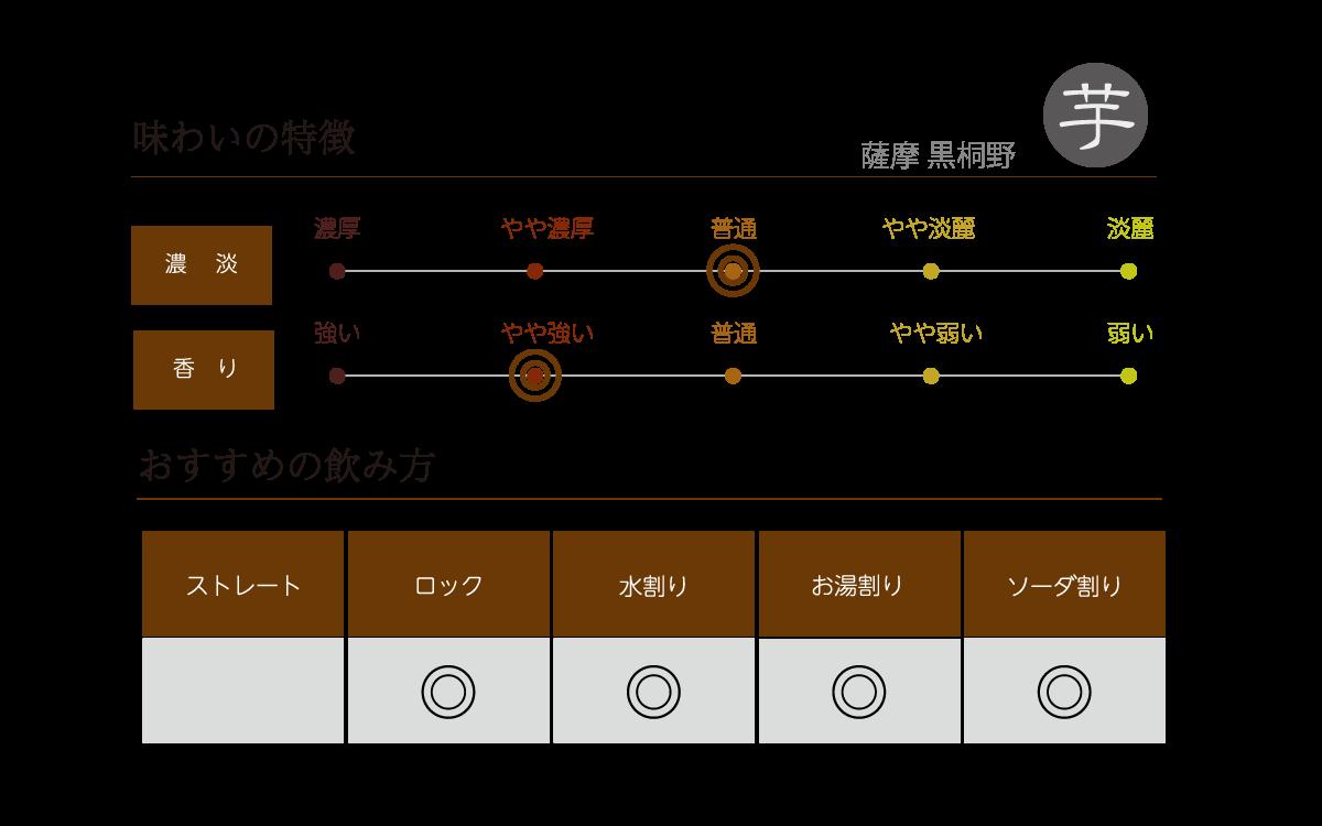 薩摩 黒桐野の味わい表