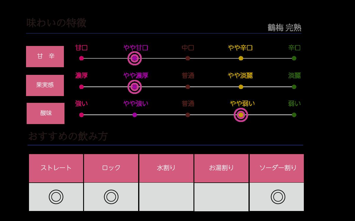 鶴梅 完熟の味わい表