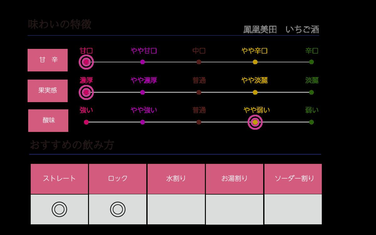 鳳凰美田 いちご酒の味わい表