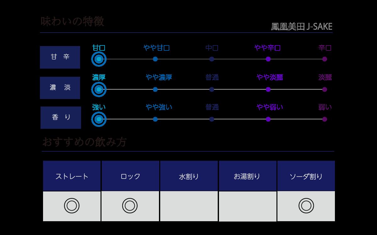 鳳凰美田 J-SAKE 500mlの味わい表
