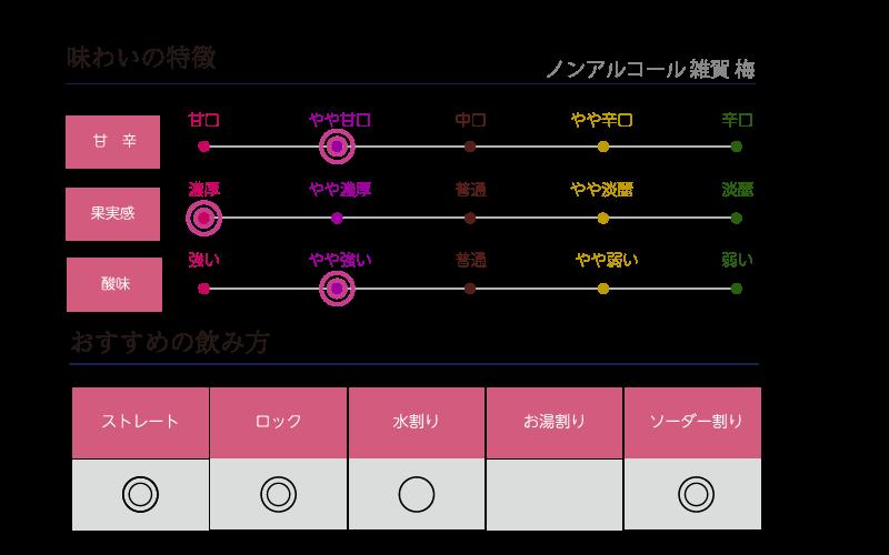 雑賀 梅 ノンアルコール味わい表